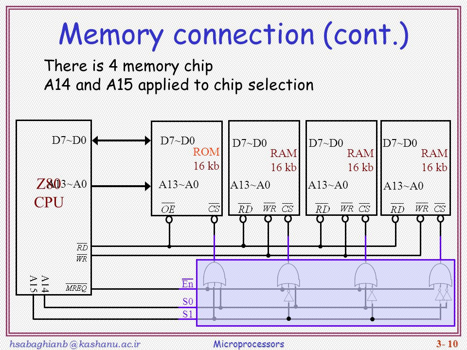 hsabaghianb @ kashanu.ac.ir Microprocessors 3- 10 Memory connection (cont.) Z80 CPU There is 4 memory chip A14 and A15 applied to chip selection