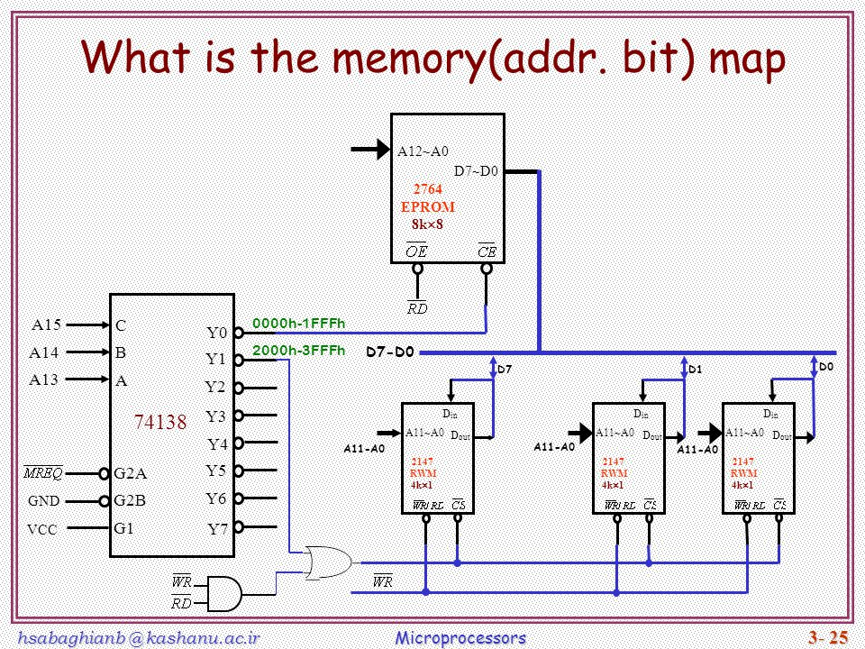 hsabaghianb @ kashanu.ac.ir Microprocessors 3- 25 What is the memory(addr. bit) map D0 2147 RWM 4k  1 D out A11~A0 D in 2147 RWM 4k  1 D out A11~A0