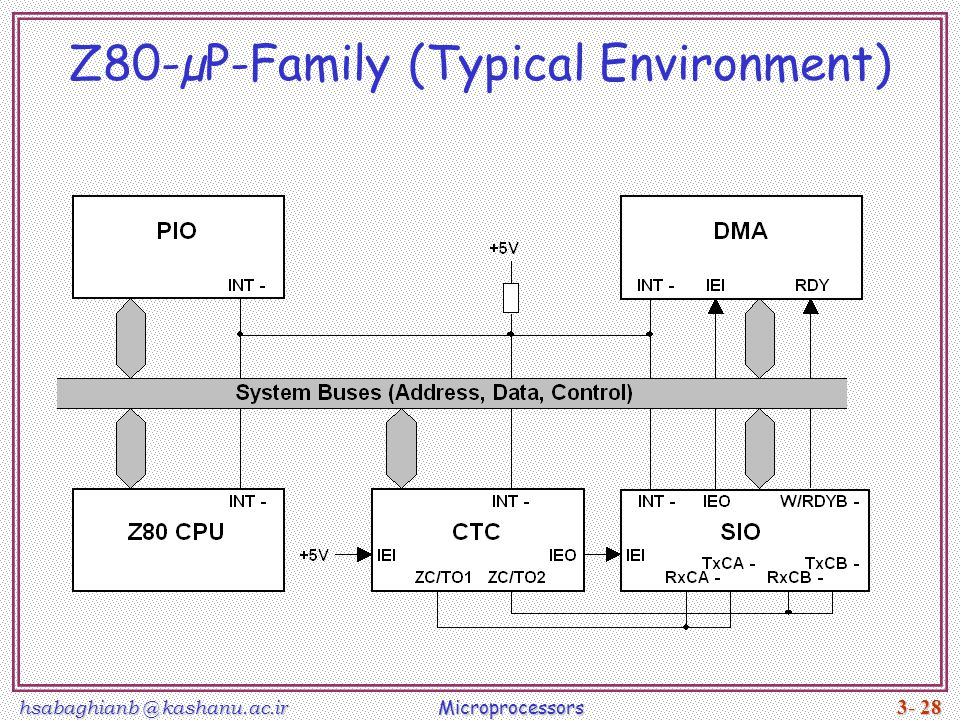 hsabaghianb @ kashanu.ac.ir Microprocessors 3- 28 Z80-µP-Family (Typical Environment)