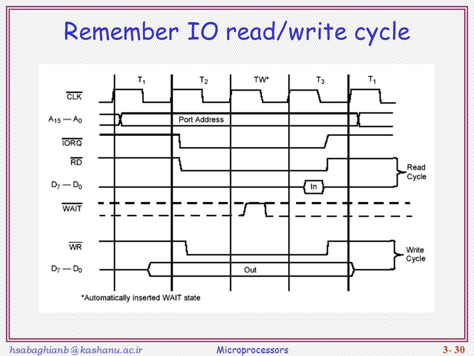 hsabaghianb @ kashanu.ac.ir Microprocessors 3- 30 Remember IO read/write cycle