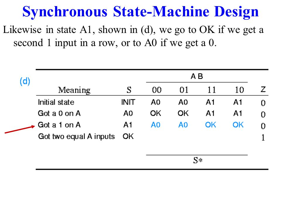 Synchronous State-Machine Design At this point we know that our state machine has at least three states, and we have created two more blank rows to fill in.