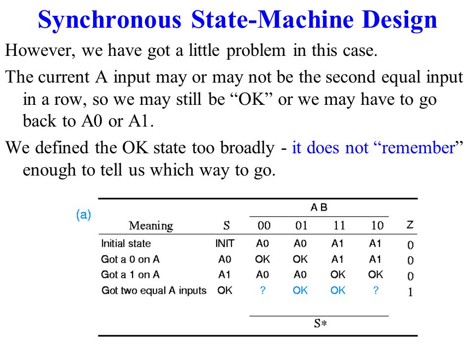 Synchronous State-Machine Design Once we get into OK state, the machine description tells us we can stay there as long as B=1, irrespective of the A i