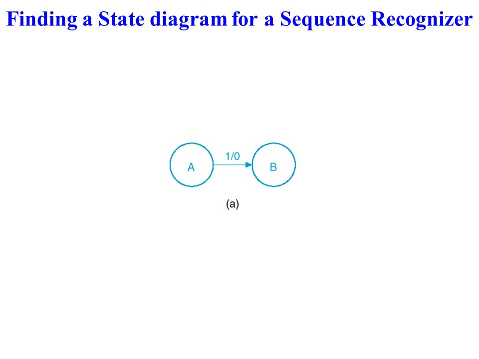 Design a Sequence Recognizer 1101 With this concept in mind, we begin to formulate the state diagram by defining an arbitrary state - say, A - as the state in which none of the first portion of the sequence to be recognized has occurred.