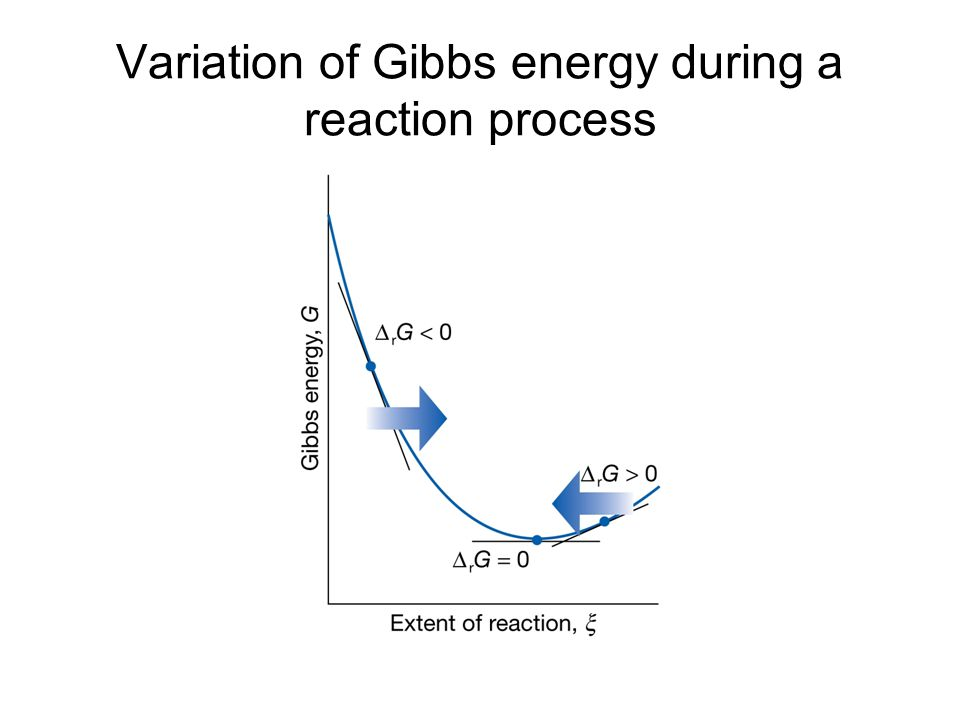Variation of Gibbs energy during a reaction process