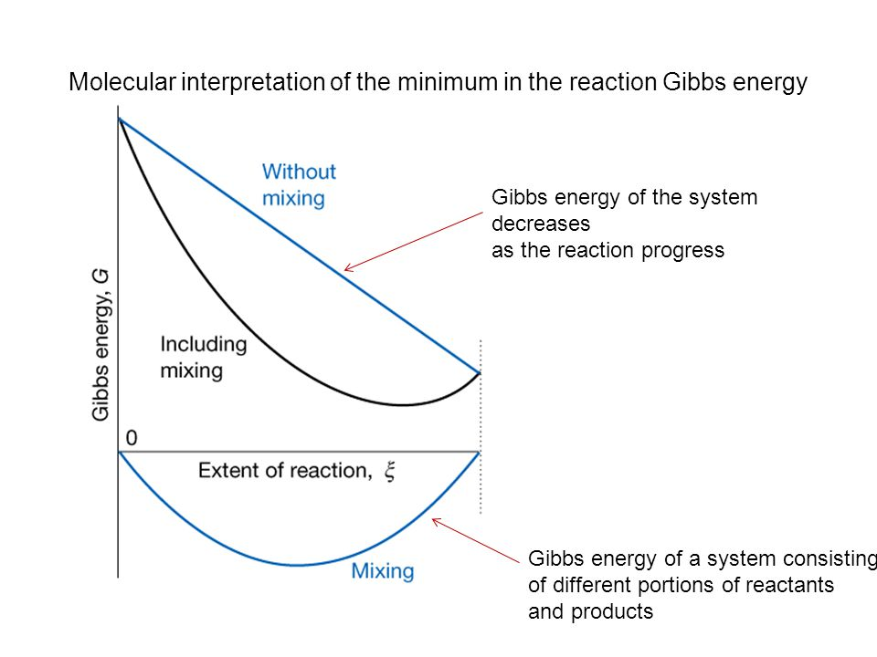 The calculation of reaction Gibbs energy (Δ r G) Consider the reactionA ↔ B initial amount: n A0 n B0 final amount: n Af n Bf G initial = u B n B0 + u A n A0 G final = u B n Bf + u A n Af ΔG = G final - G initial = ( u B n Bf + u A n Af ) – ( u B n B0 + u A n A0 ) = u B (n Bf - n B0 ) + u A (n Af - n A0 ) = u B Δξ + u A (-Δξ) = ( u B - u A )Δξ Δ r G = = u B - u A When u A > u B, the reaction A → B is spontaneous.