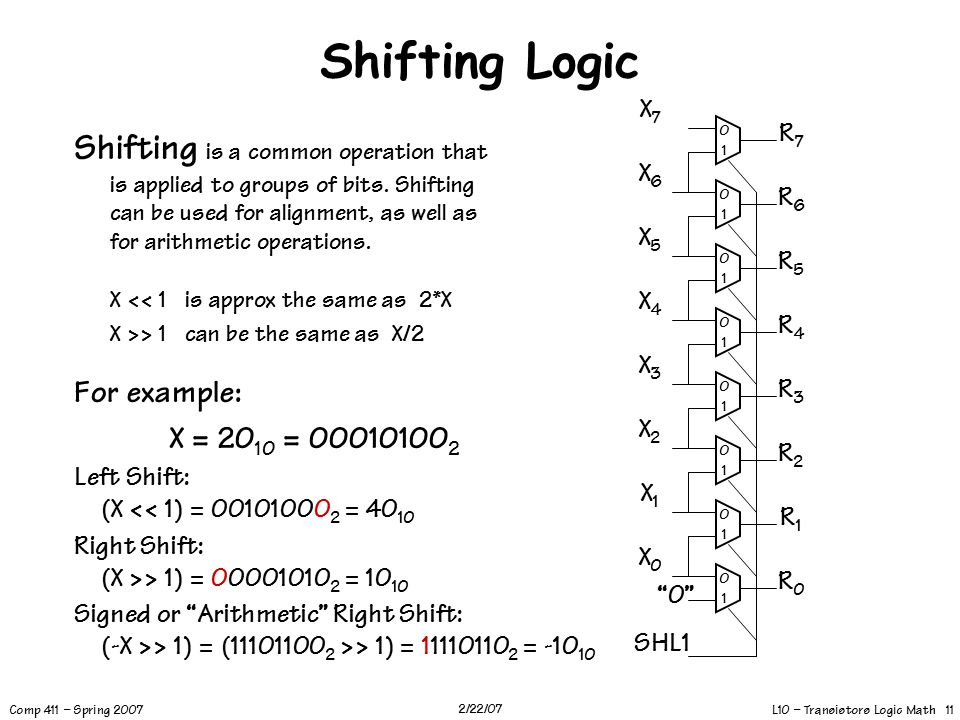 L10 – Transistors Logic Math 11 Comp 411 – Spring 2007 2/22/07 Shifting Logic Shifting is a common operation that is applied to groups of bits.