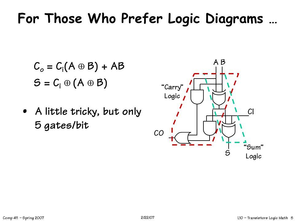 L10 – Transistors Logic Math 5 Comp 411 – Spring 2007 2/22/07 For Those Who Prefer Logic Diagrams … A little tricky, but only 5 gates/bit CI A B S CO C o = C i (A  B) + AB S = C i  (A  B) Sum Logic Carry Logic