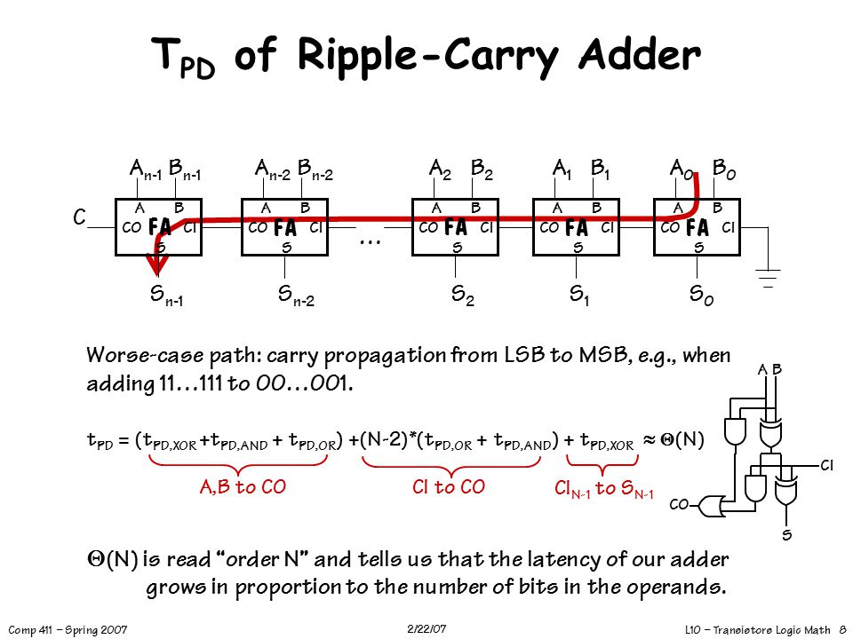 L10 – Transistors Logic Math 8 Comp 411 – Spring 2007 2/22/07 T PD of Ripple-Carry Adder Worse-case path: carry propagation from LSB to MSB, e.g., when adding 11…111 to 00…001.