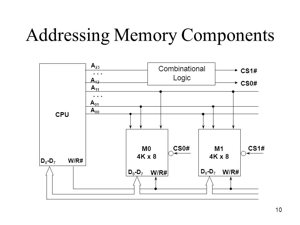 10 Addressing Memory Components CPU M0 4K x 8 M1 4K x 8 D 0 -D 7 W/R# A 23 A 12 A 00 A 01 A 11... D 0 -D 7 W/R# CS0#CS1# Combinational Logic CS0# CS1#