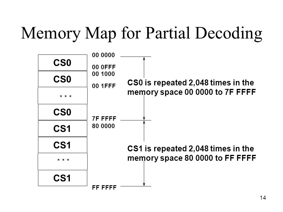 14 Memory Map for Partial Decoding CS0 00 1000 00 1FFF FF FFFF 00 0000 00 0FFF 7F FFFF 80 0000 CS0 is repeated 2,048 times in the memory space 00 0000 to 7F FFFF CS1 is repeated 2,048 times in the memory space 80 0000 to FF FFFF CS0 CS1 * * *