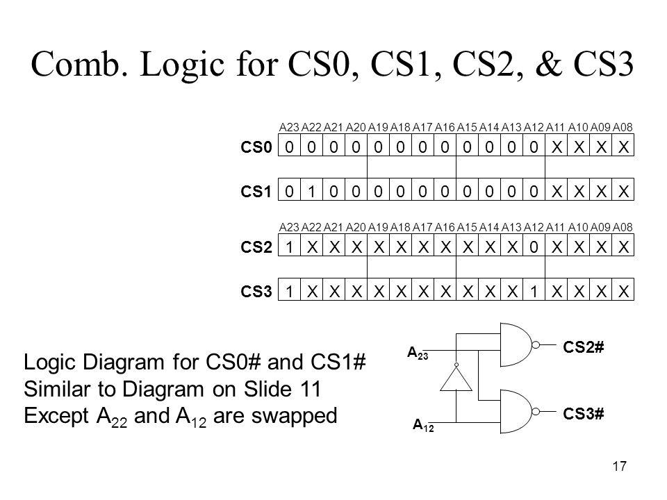 17 Comb. Logic for CS0, CS1, CS2, & CS3 0XXXX A23A22A21A20A19A18A17A16A15A14A13A12A11A10A09A08 0XXXX CS0 CS100000000001 00000000000 A 12 CS2# CS3# 1XX