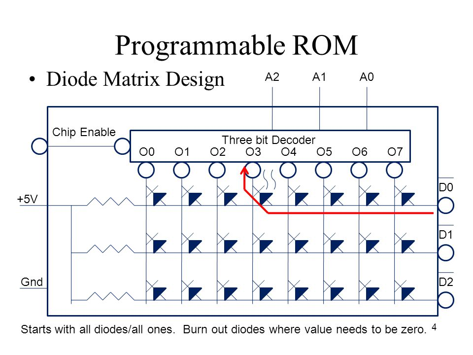 Programmable ROM Diode Matrix Design 4 Chip Enable Three bit Decoder A2A1A0 D0 D1 D2 O0O1O2O3O4O5O6O7 +5V Gnd Starts with all diodes/all ones.