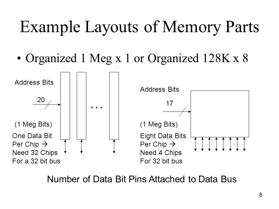 8 Example Layouts of Memory Parts Organized 1 Meg x 1 or Organized 128K x 8 Address Bits Number of Data Bit Pins Attached to Data Bus (1 Meg Bits) One Data Bit Per Chip  Need 32 Chips For a 32 bit bus * * * Address Bits (1 Meg Bits) 20 Eight Data Bits Per Chip  Need 4 Chips For 32 bit bus 17