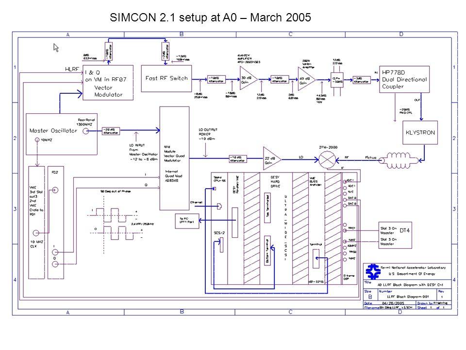 SIMCON 2.1 setup at A0 – March 2005