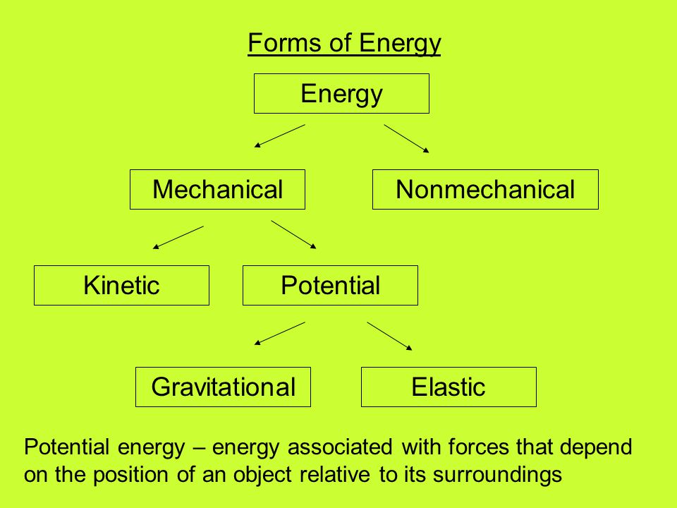 Forms of Energy Energy MechanicalNonmechanical KineticPotential GravitationalElastic Potential energy – energy associated with forces that depend on t
