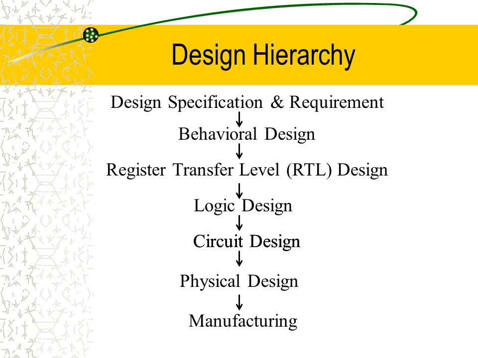 Design Hierarchy Design Specification & Requirement Behavioral Design Register Transfer Level (RTL) Design Logic Design Circuit Design Physical Design Manufacturing Circuit Design