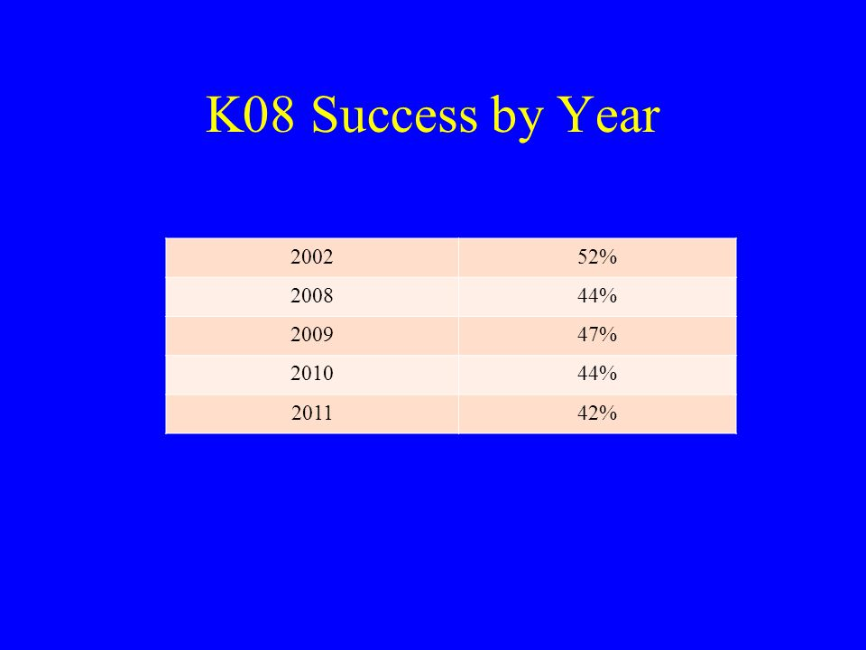 K08 Success by Year 200252% 200844% 200947% 201044% 201142%