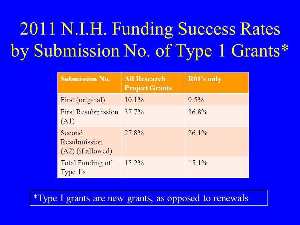 2011 N.I.H. Funding Success Rates by Submission No.