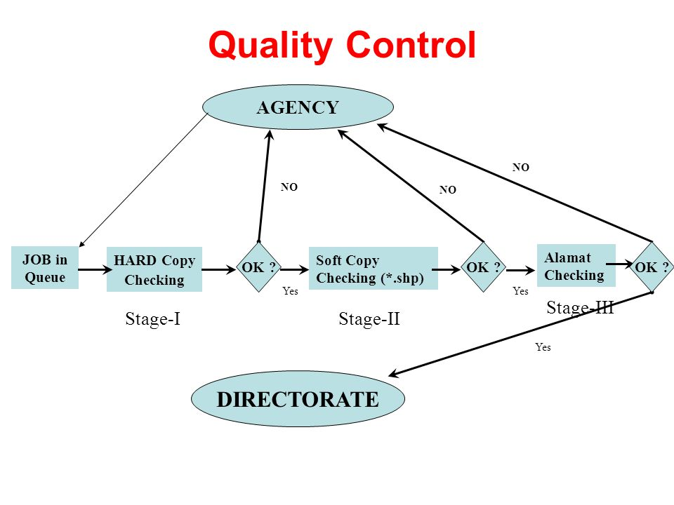 Quality Control AGENCY JOB in Queue HARD Copy Checking Soft Copy Checking (*.shp) Alamat Checking OK ? DIRECTORATE Stage-IStage-II Stage-III NO Yes