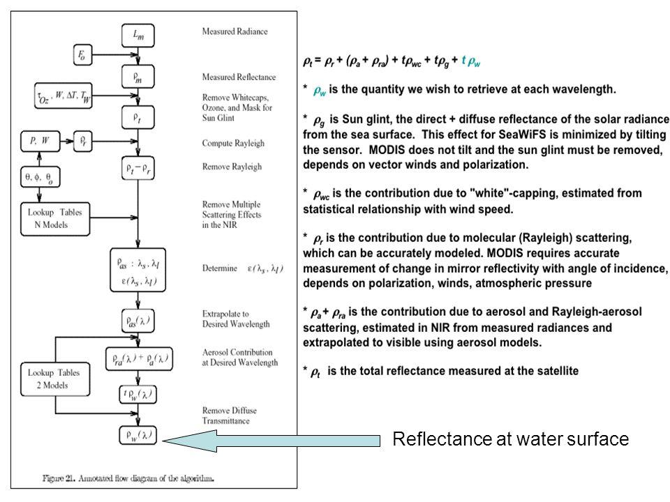 MODIS Chlorophyll Algorithm (OC3) Semi-analytical algorithm (1) Chl_a = 10**(0.283 - 2.753*R + 1.457*R 2 + 0.659*R 3 - 1.403*R 4 ) where: R = log10((Rrs443 > Rrs488) / Rrs551) Rrs = nLw / F0; remote sensing reflectance F0 = extraterrestrial solar irradiance nLw = water leaving radiance at 443, 488, 551 (1) Performance of the MODIS Semi-analytical Ocean Color Algorithm for Chlorophyll-a Carder, K.L.; Chen, F.R.; Cannizzaro, J.P.; Campbell, J.W.; Mitchell, B.G.