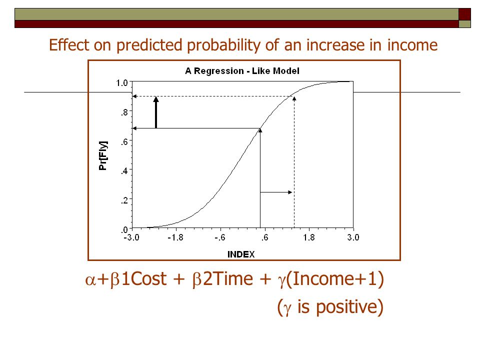  +  1Cost +  2Time +  (Income+1) Effect on predicted probability of an increase in income (  is positive)
