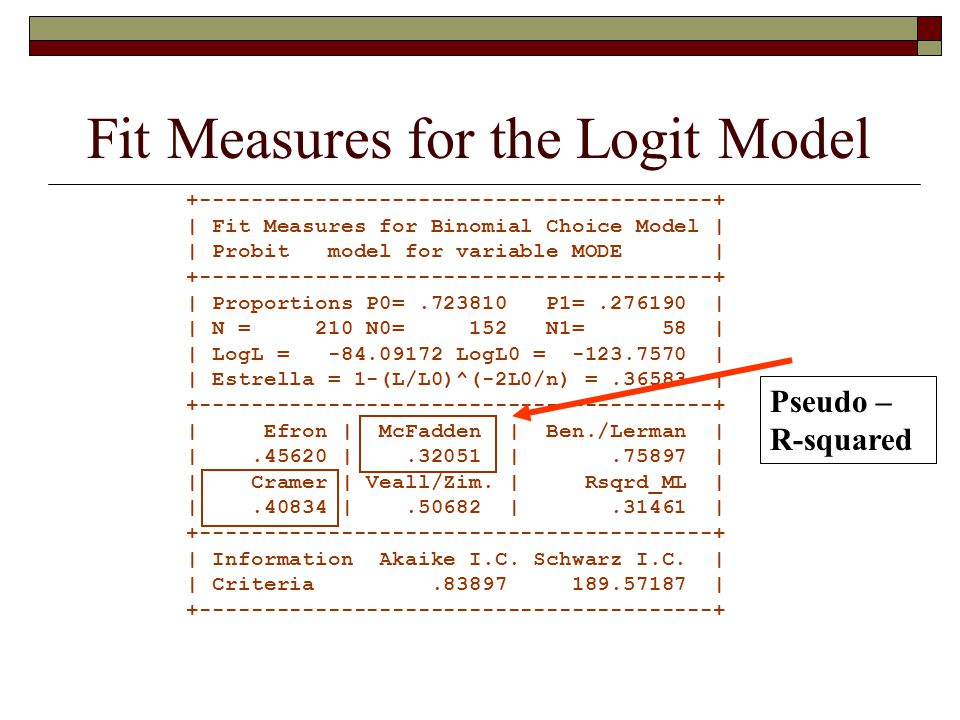 Fit Measures for the Logit Model +----------------------------------------+ | Fit Measures for Binomial Choice Model | | Probit model for variable MODE | +----------------------------------------+ | Proportions P0=.723810 P1=.276190 | | N = 210 N0= 152 N1= 58 | | LogL = -84.09172 LogL0 = -123.7570 | | Estrella = 1-(L/L0)^(-2L0/n) =.36583 | +----------------------------------------+ | Efron | McFadden | Ben./Lerman | |.45620 |.32051 |.75897 | | Cramer | Veall/Zim.