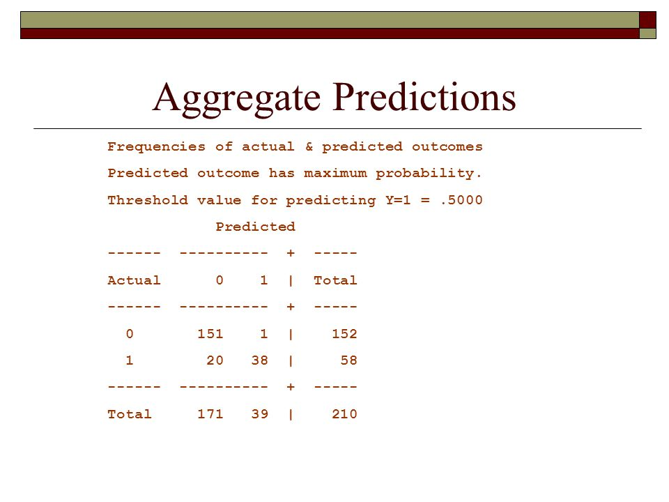 Aggregate Predictions Frequencies of actual & predicted outcomes Predicted outcome has maximum probability.