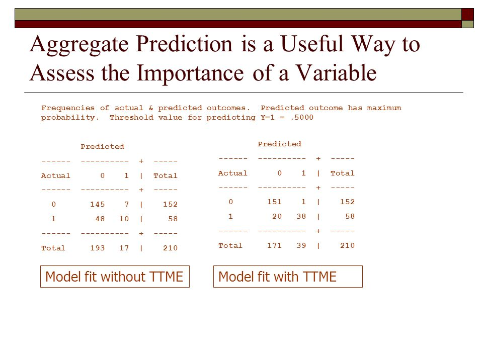 Aggregate Prediction is a Useful Way to Assess the Importance of a Variable Frequencies of actual & predicted outcomes.