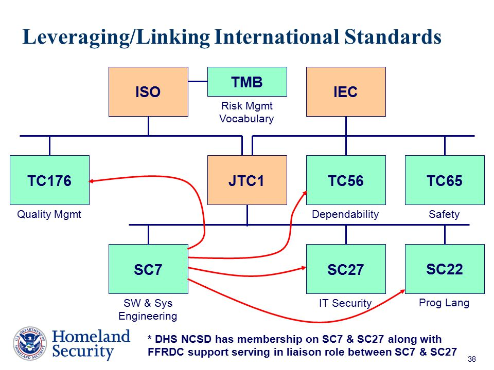 38 Leveraging/Linking International Standards JTC1TC176TC56TC65 TMB ISOIEC SC7SC27 Risk Mgmt Vocabulary Quality MgmtDependabilitySafety IT SecuritySW