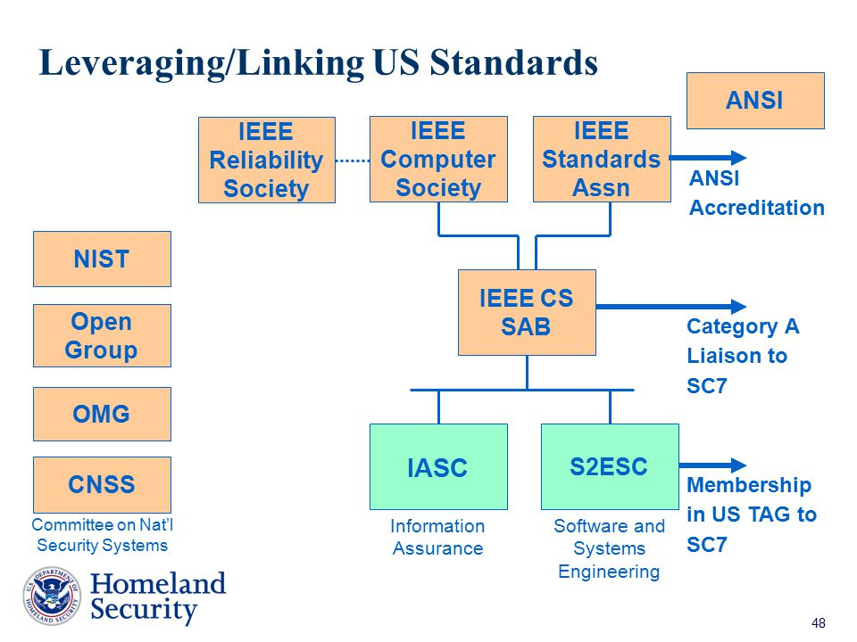 48 Leveraging/Linking US Standards IEEE CS SAB IEEE Computer Society IEEE Standards Assn IASC S2ESC Software and Systems Engineering Information Assur