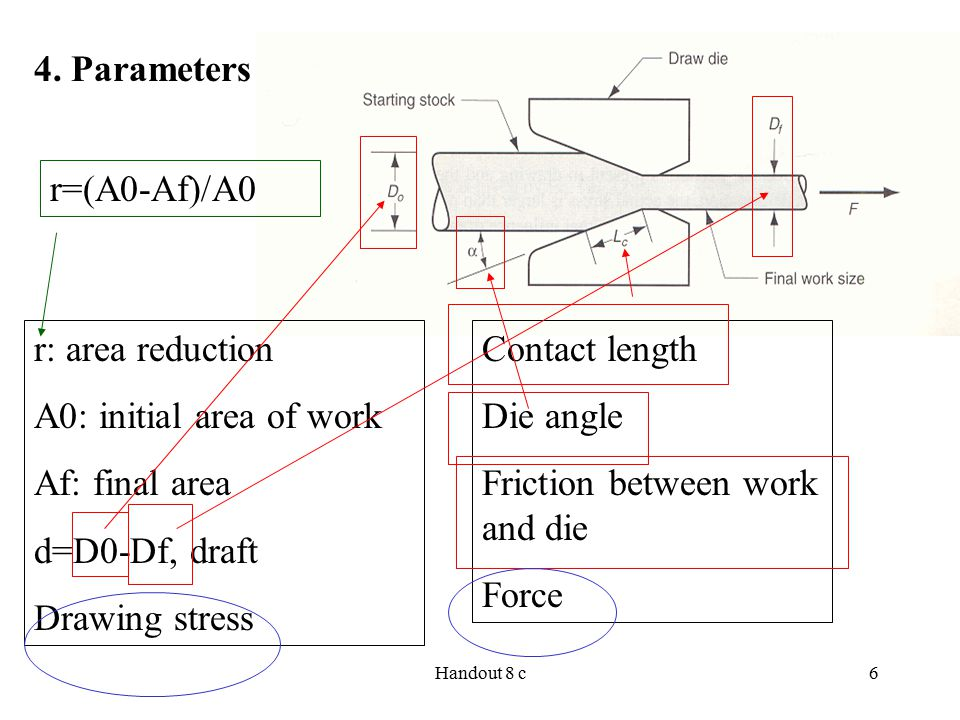 Handout 8 c6 4. Parameters r: area reduction A0: initial area of work Af: final area d=D0-Df, draft Drawing stress Contact length Die angle Friction b