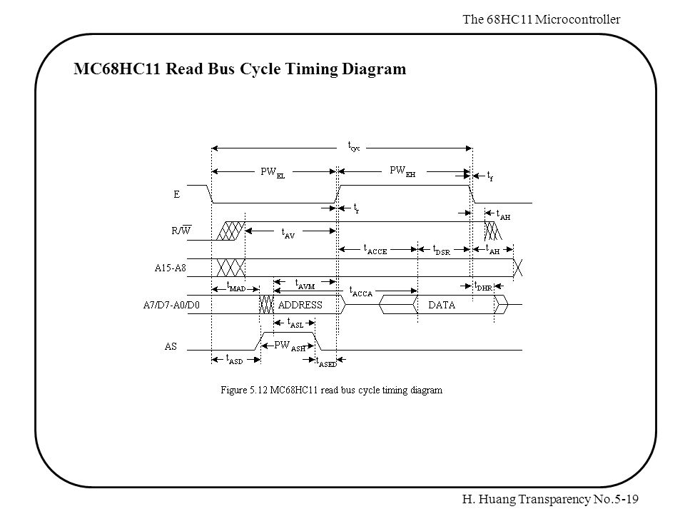 H. Huang Transparency No.5-19 The 68HC11 Microcontroller MC68HC11 Read Bus Cycle Timing Diagram