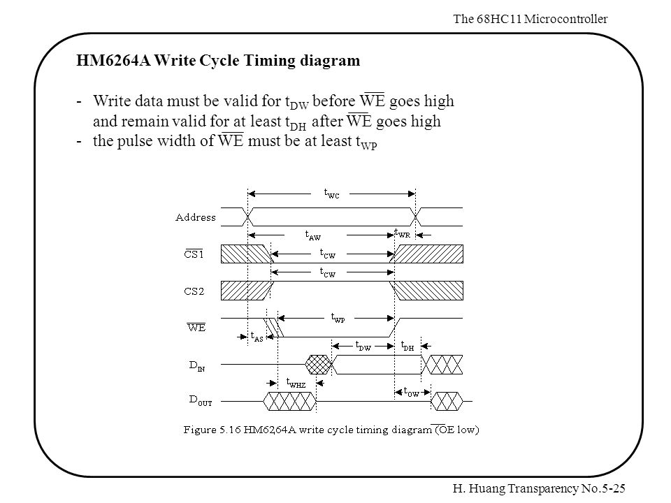 H. Huang Transparency No.5-25 The 68HC11 Microcontroller HM6264A Write Cycle Timing diagram - Write data must be valid for t DW before WE goes high an