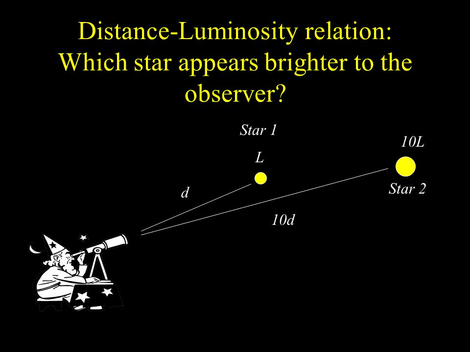 Distance-Luminosity relation: Which star appears brighter to the observer.
