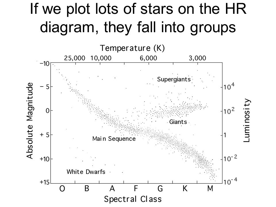If we plot lots of stars on the HR diagram, they fall into groups