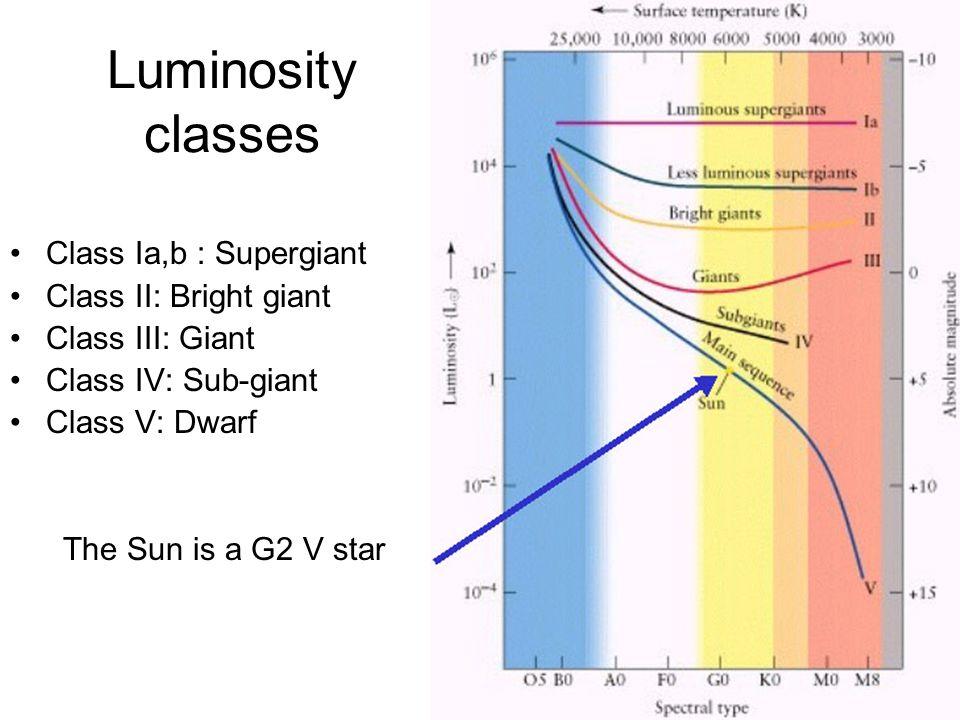 Luminosity classes Class Ia,b : Supergiant Class II: Bright giant Class III: Giant Class IV: Sub-giant Class V: Dwarf The Sun is a G2 V star