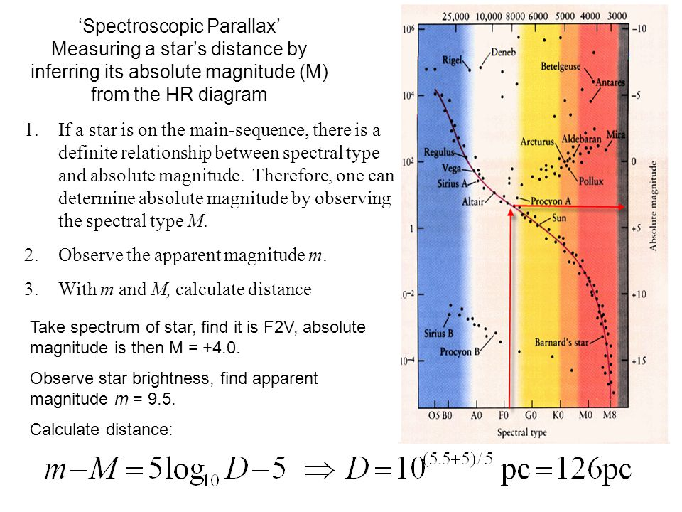 'Spectroscopic Parallax' Measuring a star's distance by inferring its absolute magnitude (M) from the HR diagram 1.If a star is on the main-sequence,