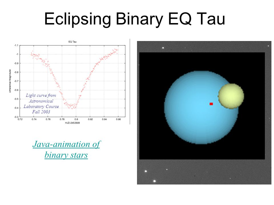 Eclipsing Binary EQ Tau Light curve from Astronomical Laboratory Course Fall 2003 Java-animation of binary stars