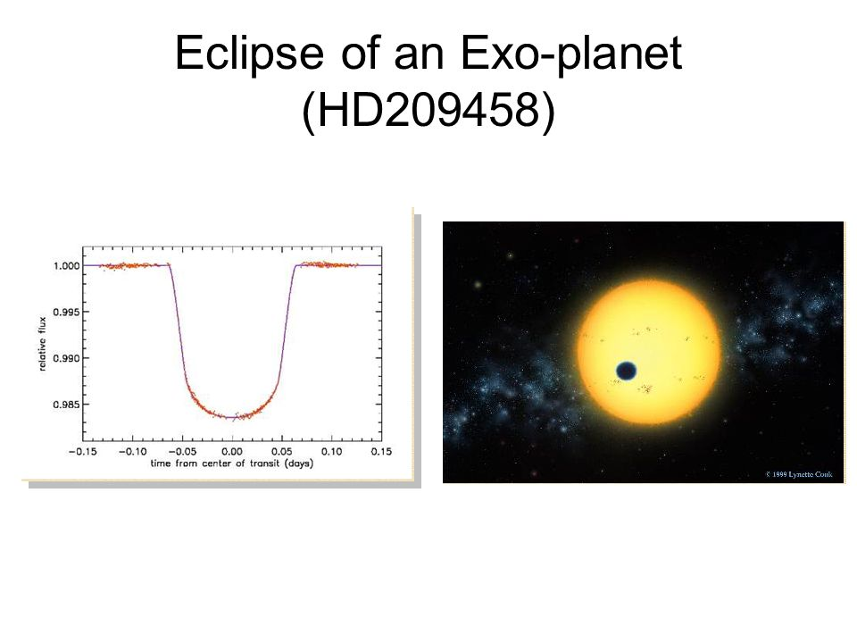 Eclipse of an Exo-planet (HD209458)