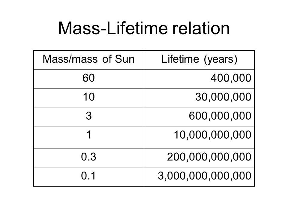 Mass-Lifetime relation Mass/mass of SunLifetime (years) 60400,000 1030,000,000 3600,000,000 110,000,000,000 0.3200,000,000,000 0.13,000,000,000,000