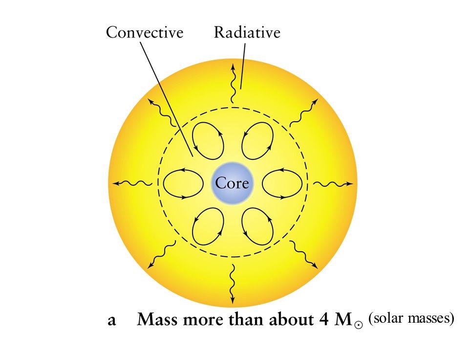 (solar masses)