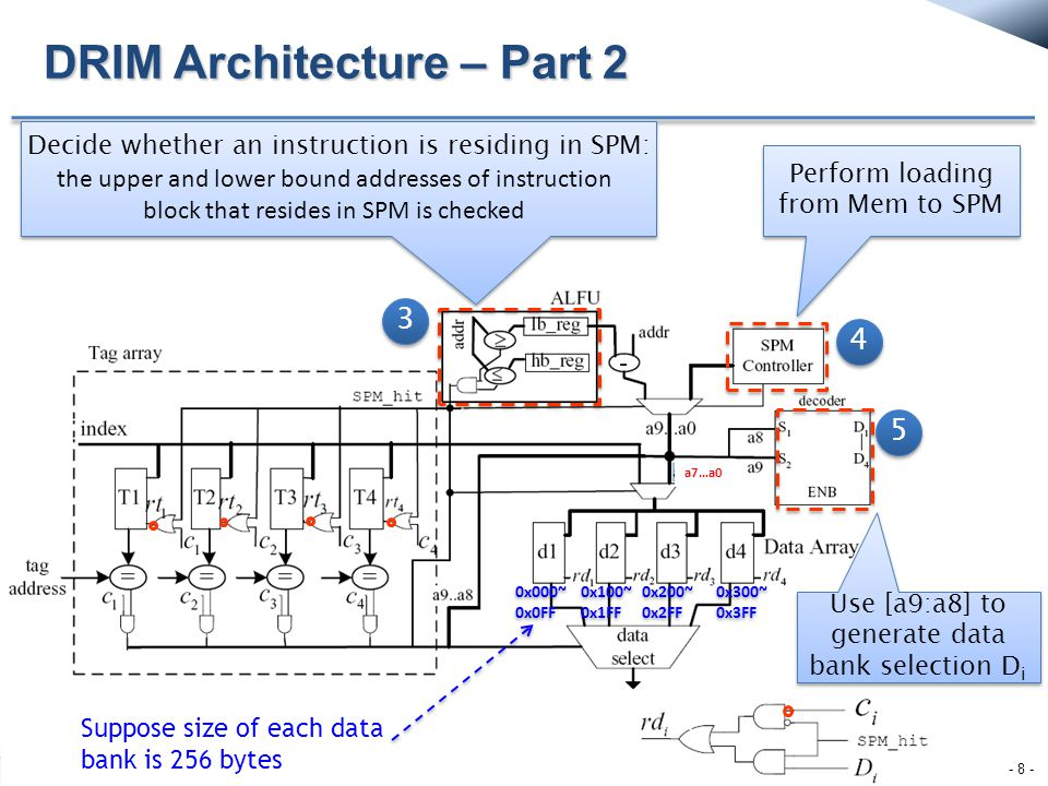 The SPM_hit controls the gating of the tag and data banks DRIM Architecture – Part 3 - 9 - a7…a0 Data bank i enable signal 1: enable; 0: disable if (SPM_hit) then all tag banks will be gated; else only the tag banks configured as cache will be searched; if (SPM_hit) then all tag banks will be gated; else only the tag banks configured as cache will be searched; if (SPM_hit) then the SPM bank will be selected by D i else only the data banks configured as cache will be searched; if (SPM_hit) then the SPM bank will be selected by D i else only the data banks configured as cache will be searched;