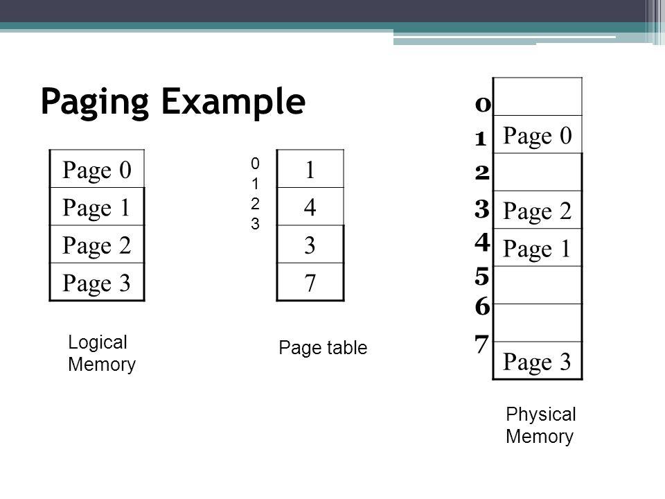 Paging Example 0123456701234567 Page 0 Page 1 Page 2 Page 3 1 4 3 7 Page table Logical Memory Page 0 Page 2 Page 1 Page 3 Physical Memory 01230123