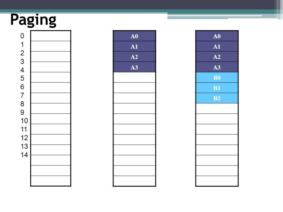 Paging 0 1 2 3 4 5 6 7 8 9 10 11 12 13 14 A0 A1 A2 A3 A0 A1 A2 A3 B0 B1 B2