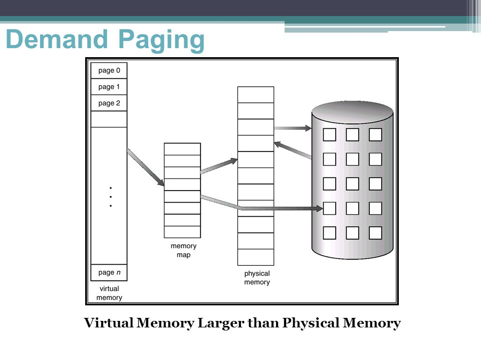 Demand Paging Virtual Memory Larger than Physical Memory