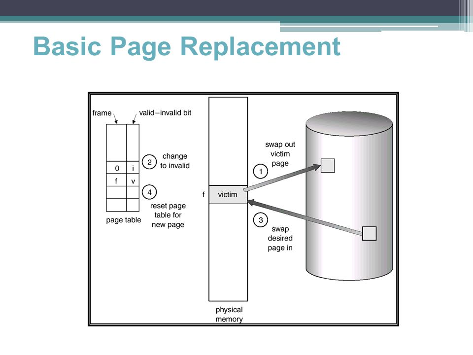 48 Basic Page Replacement