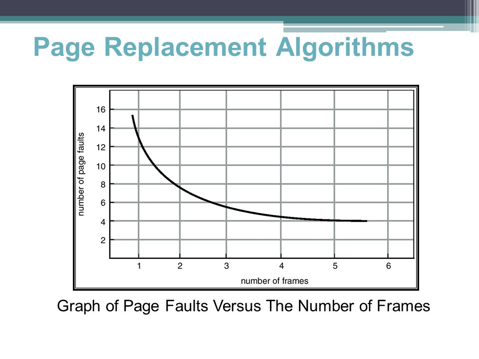 Page Replacement Algorithms Graph of Page Faults Versus The Number of Frames