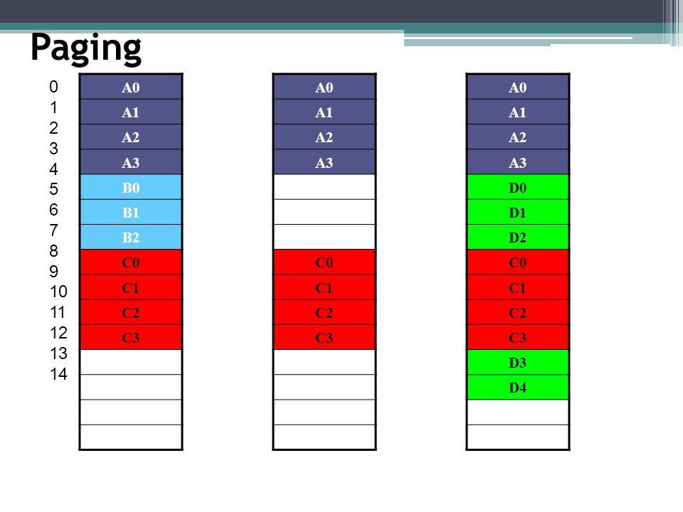 Paging 0 1 2 3 4 5 6 7 8 9 10 11 12 13 14 A0 A1 A2 A3 C0 C1 C2 C3 A0 A1 A2 A3 B0 B1 B2 C0 C1 C2 C3 A0 A1 A2 A3 D0 D1 D2 C0 C1 C2 C3 D3 D4