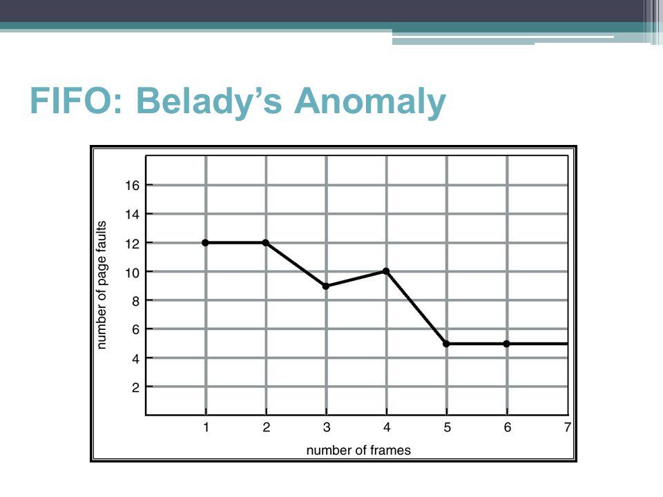 FIFO: Belady's Anomaly