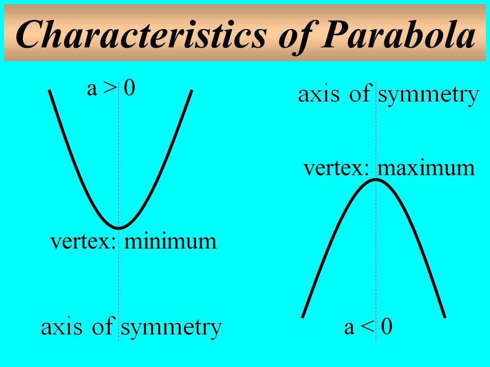 Characteristics of Parabola a > 0 a < 0 vertex: minimum vertex: maximum
